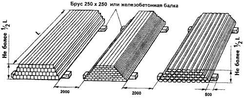 ТТК.  Типовые технологические схемы складирования материалов и изделий.