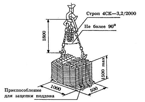 Наглядная схема строповки поддонов с кирпичами.