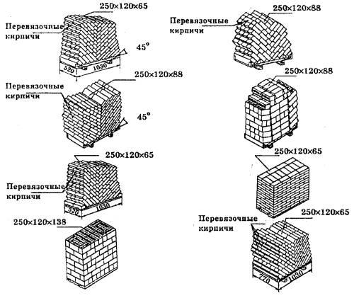 Схемы ручной укладки кирпича и